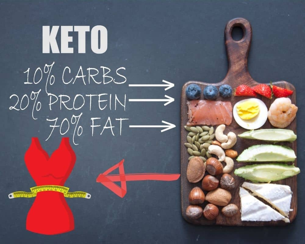 Describing a Keto diet can lead to weight loss